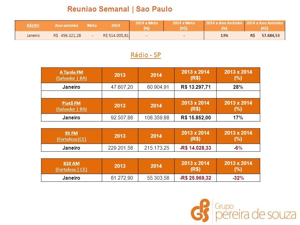Reuniao Semanal | Sao Paulo | Janeiro 2014 Rádio - SP A Tarde FM (Salvador | BA) 20132014 2013 x 2014 (R$) 2013 x 2014 (%) Janeiro 47.607,20 60.904,91 R$ 13.297,7128% Piatã FM (Salvador | BA) 20132014 2013 x 2014 (R$) 2013 x 2014 (%) Janeiro 92.507,88 108.359,88 R$ 15.852,0017% 93 FM (Fortaleza|CE) 20132014 2013 x 2014 (R$) 2013 x 2014 (%) Janeiro 229.201,58 215.173,25-R$ 14.028,33-6% 810 AM (Fortaleza | CE) 20132014 2013 x 2014 (R$) 2013 x 2014 (%) Janeiro 81.272,90 55.303,58-R$ 25.969,32-32% RÁDIOAno anteriorMeta2014 2014 x Meta (%) 2014 x Meta (R$) 2014 x Ano Anterior (%) 2014 x Ano Anterior (R$) Janeiro R$ 456.321,28 - R$ 514.005,81- -13% R$ 57.684,53