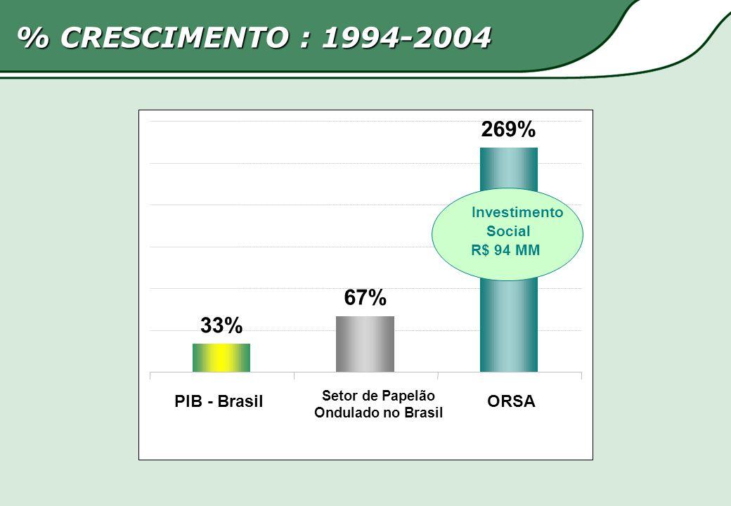 269% 67% 33% PIB - Brasil Setor de Papelão Ondulado no Brasil ORSA Investimento Social R$ 94 MM % CRESCIMENTO : 1994-2004