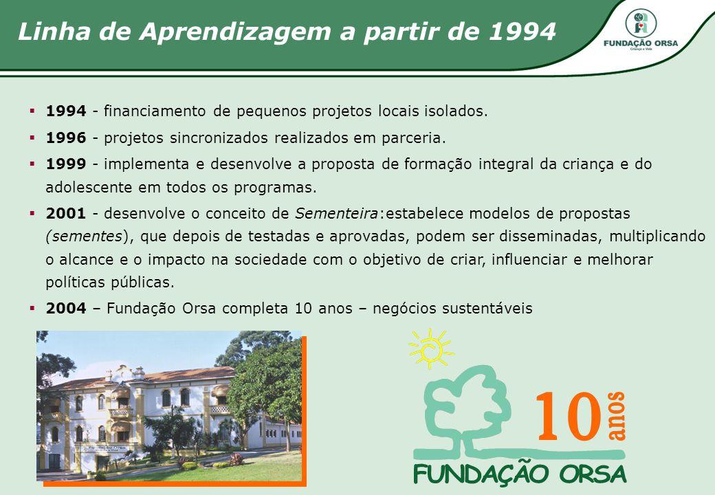 Linha de Aprendizagem a partir de 1994  1994 - financiamento de pequenos projetos locais isolados.  1996 - projetos sincronizados realizados em parc