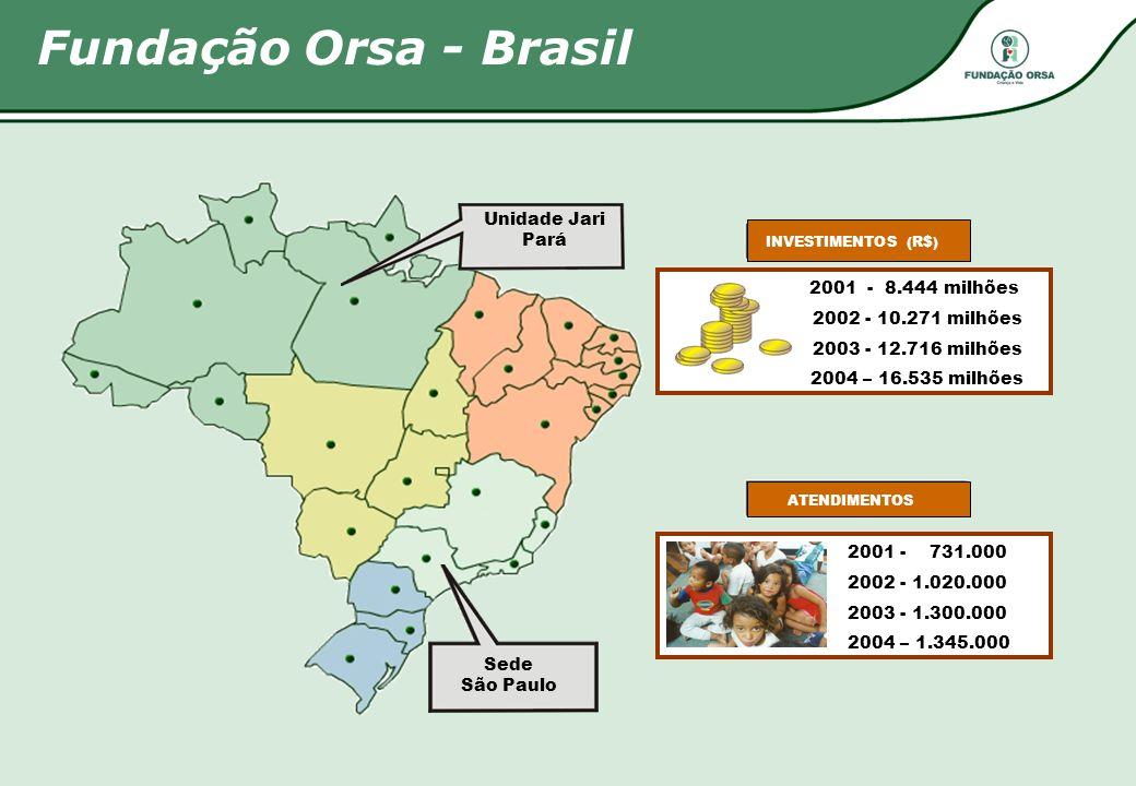 Fundação Orsa - Brasil 2001 - 8.444 milhões 2002 - 10.271 milhões 2003 - 12.716 milhões 2004 – 16.535 milhões INVESTIMENTOS (R$) ATENDIMENTOS Unidade