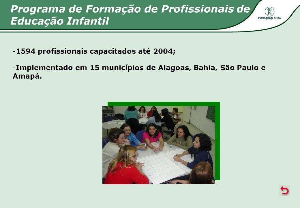 Programa de Formação de Profissionais de Educação Infantil -1594 profissionais capacitados até 2004; -Implementado em 15 municípios de Alagoas, Bahia,