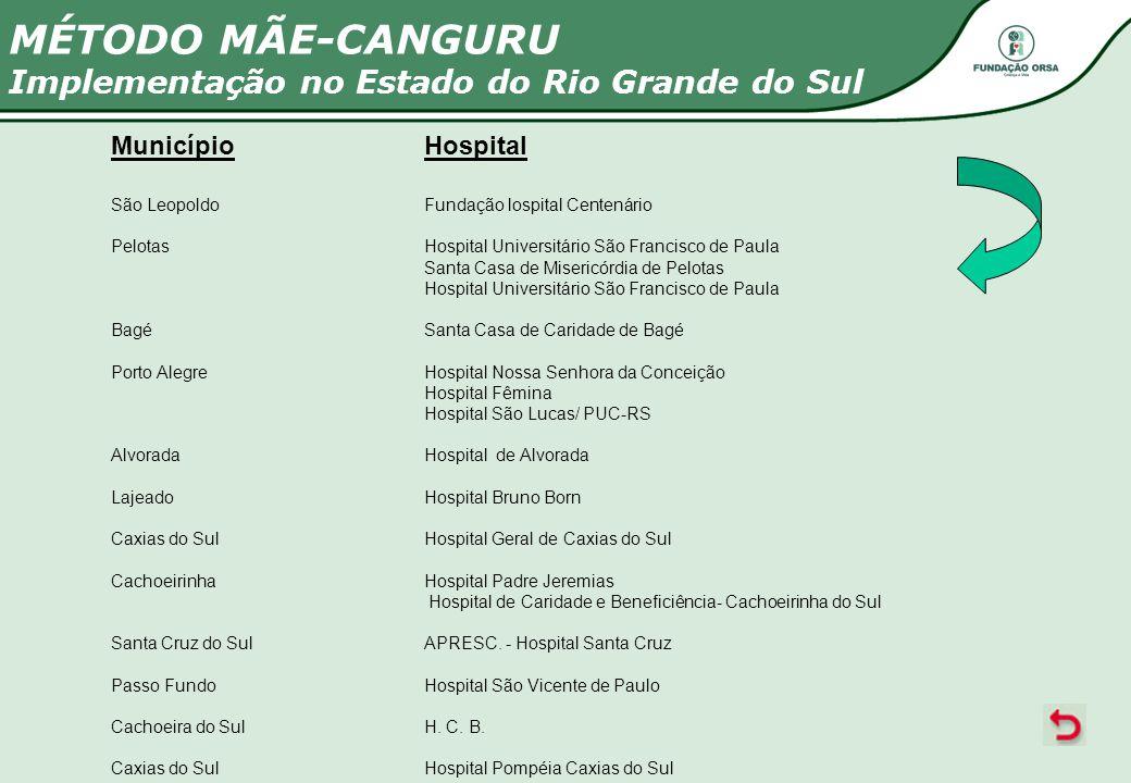 MunicípioHospital São LeopoldoFundação lospital Centenário PelotasHospital Universitário São Francisco de Paula Santa Casa de Misericórdia de Pelotas