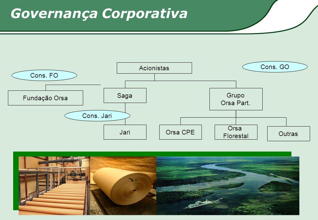 Fundação Orsa Saga Grupo Orsa Part. JariOrsa CPE Orsa Florestal Acionistas Cons. FO Cons. GO Cons. Jari Outras Governança Corporativa