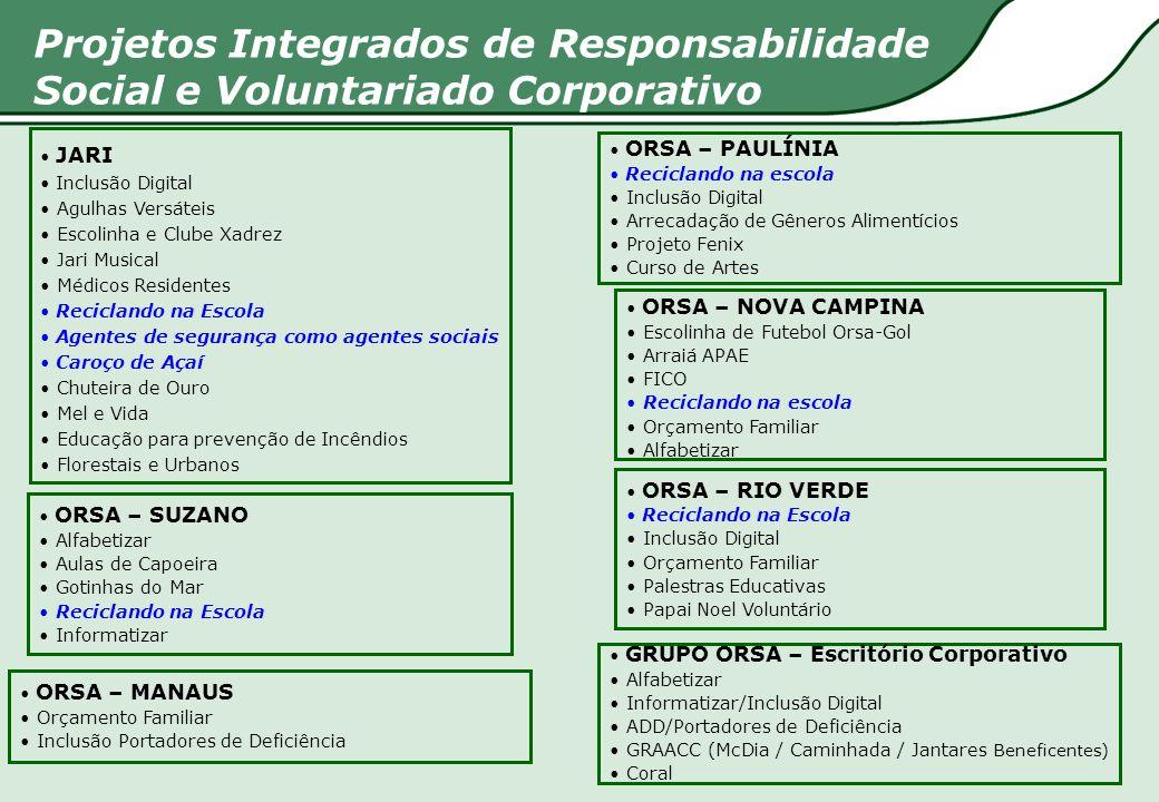 Responsibilidade Social Corporativa A força que move o Grupo 1% do faturamento bruto total das empresas