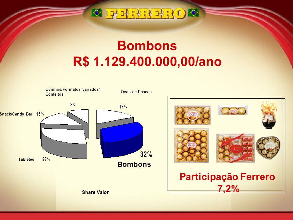 Snack/Candy Bar Tabletes Ovinhos/Formatos variados/ Confeitos Ovos de Páscoa Bombons Share Valor Bombons R$ 1.129.400.000,00/ano Participação Ferrero 7,2%
