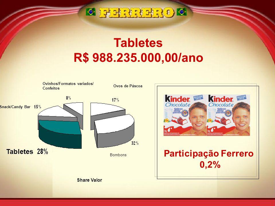 Snack/Candy Bar Tabletes Ovinhos/Formatos variados/ Confeitos Ovos de Páscoa Bombons Share Valor Tabletes R$ 988.235.000,00/ano Participação Ferrero 0,2%