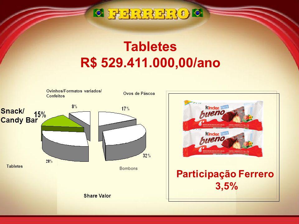 Snack/ Candy Bar Tabletes Ovinhos/Formatos variados/ Confeitos Ovos de Páscoa Bombons Share Valor Tabletes R$ 529.411.000,00/ano Participação Ferrero 3,5%