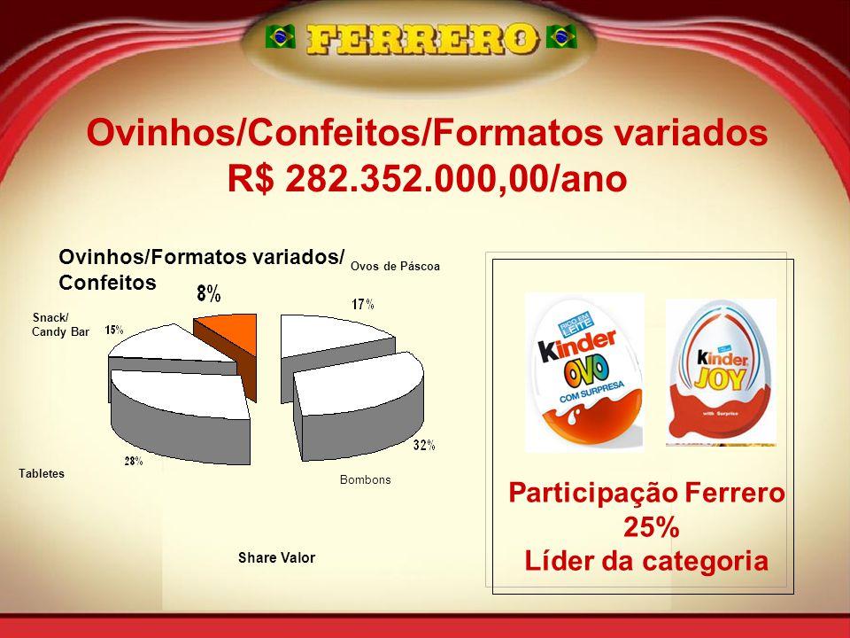 Snack/ Candy Bar Tabletes Ovinhos/Formatos variados/ Confeitos Ovos de Páscoa Bombons Share Valor Ovinhos/Confeitos/Formatos variados R$ 282.352.000,00/ano Participação Ferrero 25% Líder da categoria