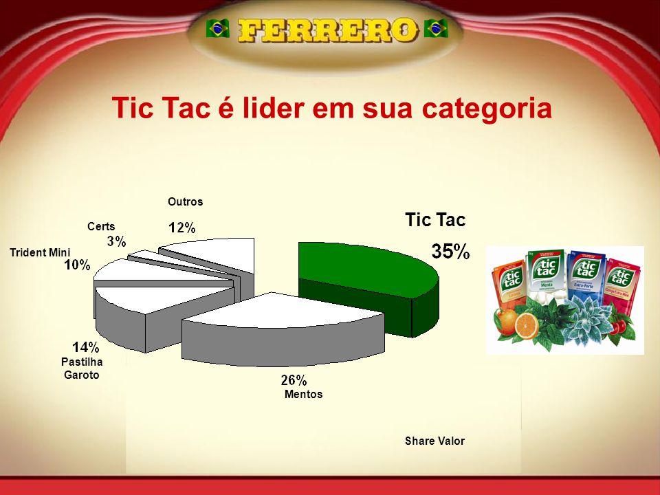 Tic Tac é lider em sua categoria Trident Mini Pastilha Garoto Outros Tic Tac Mentos Share Valor Certs