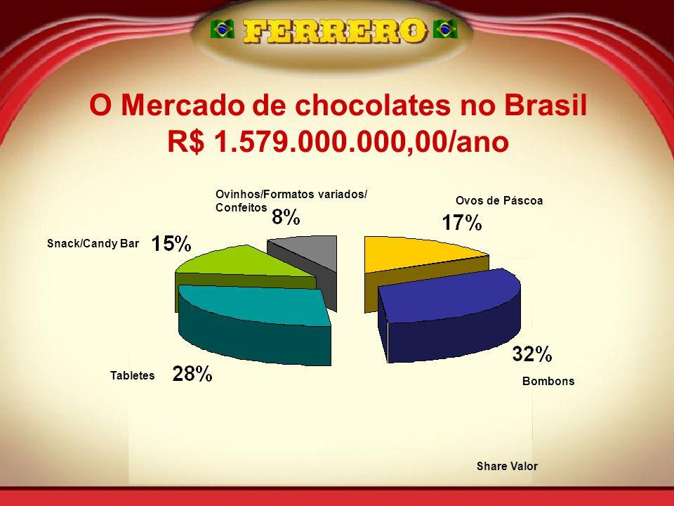 Snack/Candy Bar Tabletes Ovinhos/Formatos variados/ Confeitos Ovos de Páscoa Bombons Share Valor O Mercado de chocolates no Brasil R$ 1.579.000.000,00/ano