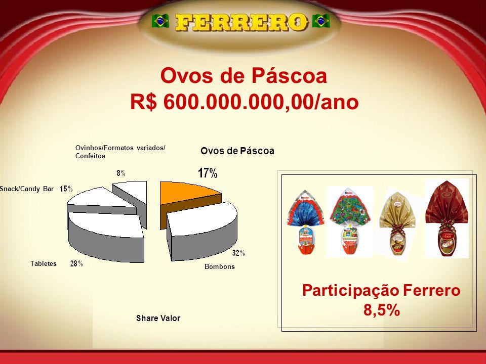 Snack/Candy Bar Tabletes Ovinhos/Formatos variados/ Confeitos Ovos de Páscoa Bombons Share Valor Ovos de Páscoa R$ 600.000.000,00/ano Participação Ferrero 8,5%