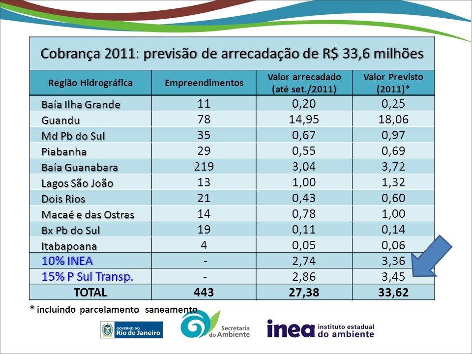 Cobrança 2011previsão de arrecadação de R$ 33,6 milhõesCobrança 2011: previsão de arrecadação de R$ 33,6 milhões Região HidrográficaEmpreendimentos Valor arrecadado (até set./2011) Valor Previsto (2011)* Baía Ilha Grande 110,20 0,25 Guandu 7814,95 18,06 Md Pb do Sul 350,67 0,97 Piabanha 290,55 0,69 Baía Guanabara 2193,04 3,72 Lagos São João 131,00 1,32 Dois Rios 210,43 0,60 Macaé e das Ostras 140,78 1,00 Bx Pb do Sul 190,11 0,14 Itabapoana 40,05 0,06 10% INEA10% INEA -2,743,36 15% P Sul Transp.15% P Sul Transp.