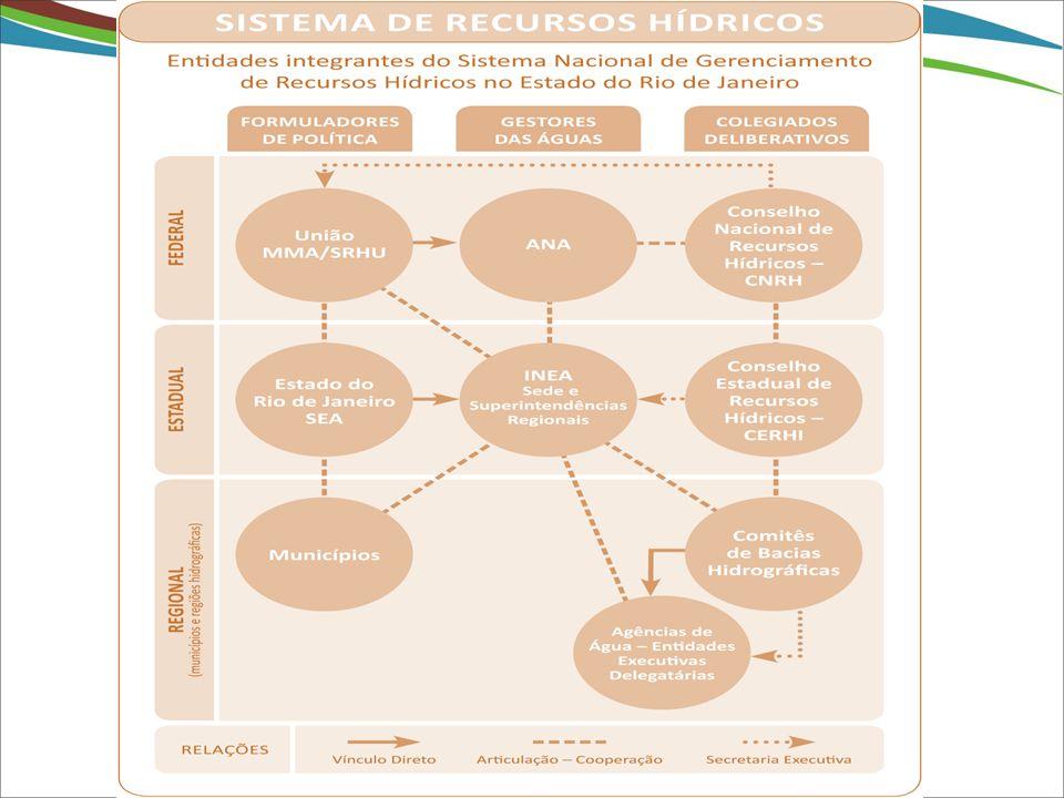 Evolução dos procedimentos operacionais de cobrança CEUA GESTIN OUTORGA COBRANÇA CNARH 2006 2007 SEIRH