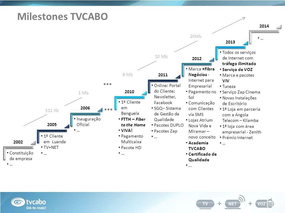 Milestones TVCABO Constituição da empresa … 1º Cliente em Luanda TV+NET … Inauguração Oficial … 1º Cliente em Benguela FTTH – Fiber to the Home VIVA.