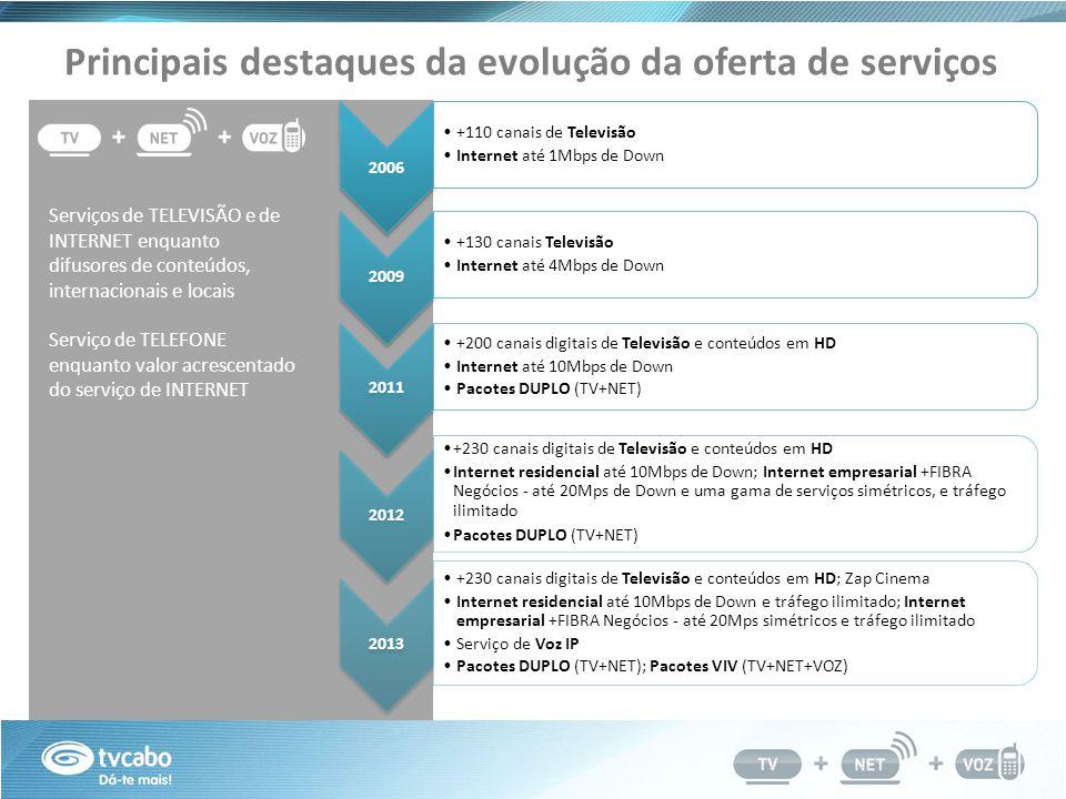 Principais destaques da evolução da oferta de serviços Serviços de TELEVISÃO e de INTERNET enquanto difusores de conteúdos, internacionais e locais Serviço de TELEFONE enquanto valor acrescentado do serviço de INTERNET 2006 +110 canais de Televisão Internet até 1Mbps de Down 2009 +130 canais Televisão Internet até 4Mbps de Down 2011 +200 canais digitais de Televisão e conteúdos em HD Internet até 10Mbps de Down Pacotes DUPLO (TV+NET) 2012 +230 canais digitais de Televisão e conteúdos em HD Internet residencial até 10Mbps de Down; Internet empresarial +FIBRA Negócios - até 20Mps de Down e uma gama de serviços simétricos, e tráfego ilimitado Pacotes DUPLO (TV+NET) 2013 +230 canais digitais de Televisão e conteúdos em HD; Zap Cinema Internet residencial até 10Mbps de Down e tráfego ilimitado; Internet empresarial +FIBRA Negócios - até 20Mps simétricos e tráfego ilimitado Serviço de Voz IP Pacotes DUPLO (TV+NET); Pacotes VIV (TV+NET+VOZ)