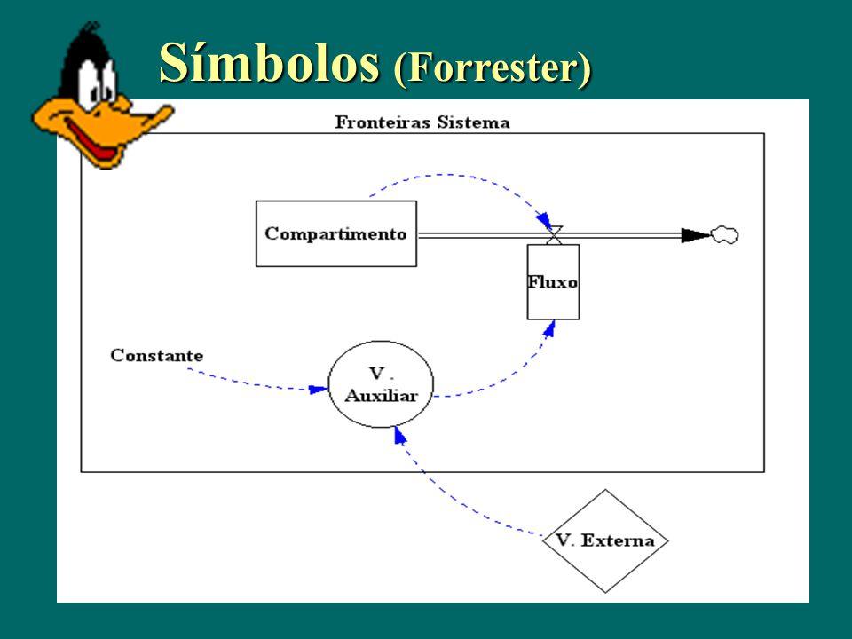 Símbolos (Forrester)