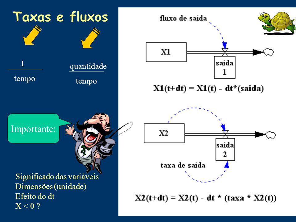 Taxas e fluxos Significado das variáveis Dimensões (unidade) Efeito do dt X < 0 ? 1 tempo quantidade tempo Importante: