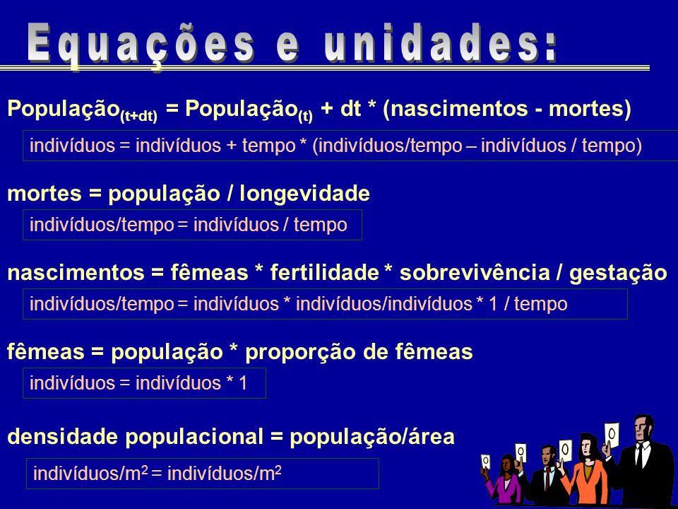 População (t+dt) = População (t) + dt * (nascimentos - mortes) indivíduos = indivíduos + tempo * (indivíduos/tempo – indivíduos / tempo) mortes = popu