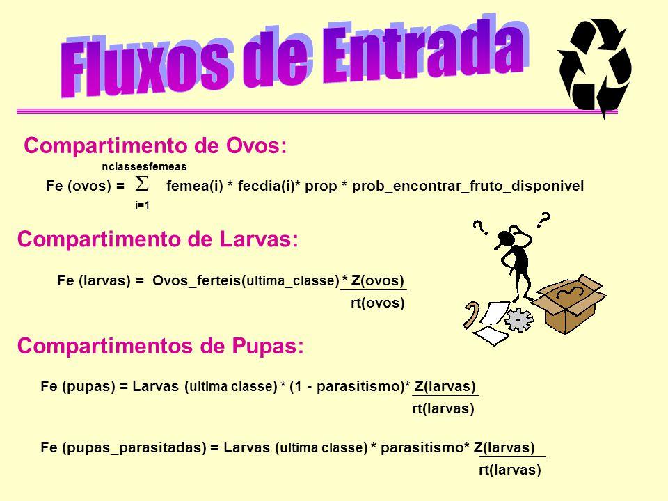 Compartimento de Ovos: Compartimento de Larvas: Compartimentos de Pupas: i=1 Fe (ovos) = femea(i) * fecdia(i)* prop * prob_encontrar_fruto_disponivel