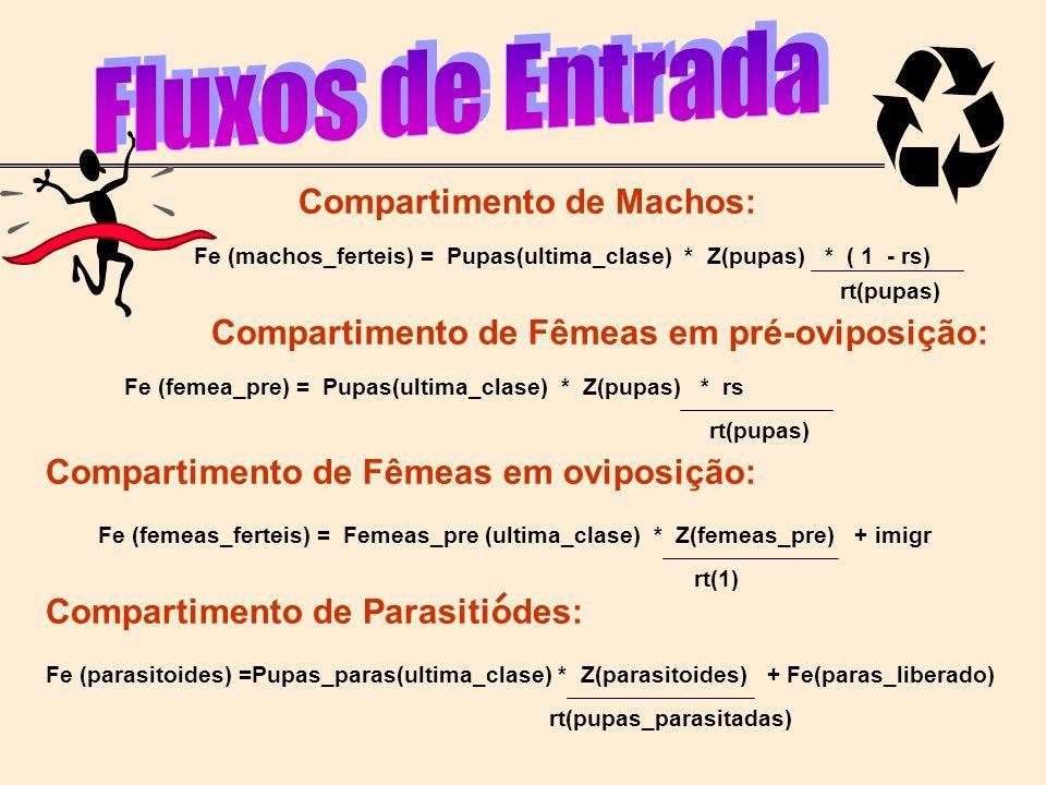 Compartimento de Machos: Compartimento de Fêmeas em pré-oviposição: Compartimento de Fêmeas em oviposição: Fe (machos_ferteis) = Pupas(ultima_clase) *