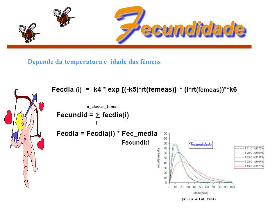 F ecundidade Fecdia (i) = k4 * exp [(-k5)*rt(femeas)] * (i*rt (femeas) )**k6 Fecundid =  fecdia(i) n_classes_femas i Depende da temperatura e idade d