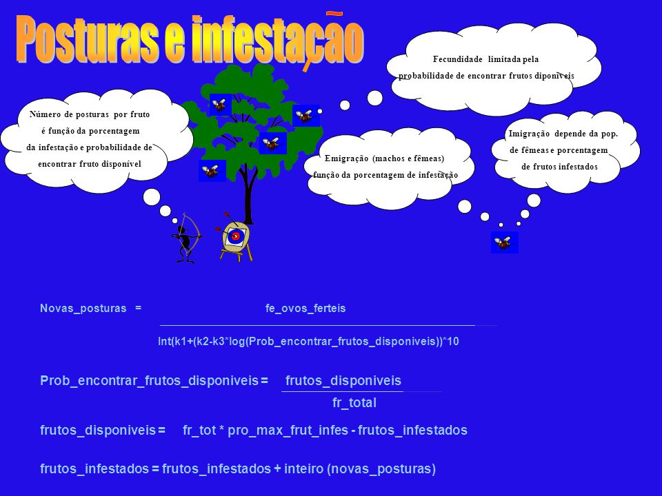 Novas_posturas = fe_ovos_ferteis Int(k1+(k2-k3*log(Prob_encontrar_frutos_disponiveis))*10 frutos_disponiveis = fr_tot * pro_max_frut_infes - frutos_in