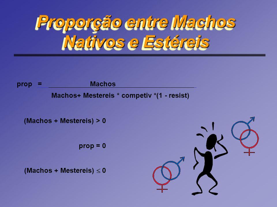 Proporção entre Machos Nativos e Estéreis (Machos + Mestereis) > 0 prop = 0 (Machos + Mestereis)  0 prop = Machos Machos+ Mestereis * competiv *(1 -