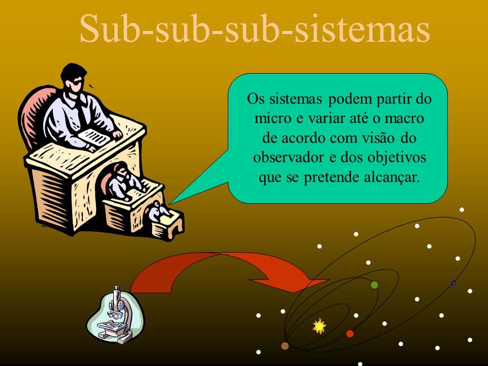 Sub-sub-sub-sistemas Os sistemas podem partir do micro e variar até o macro de acordo com visão do observador e dos objetivos que se pretende alcançar
