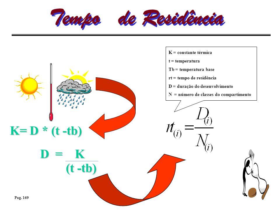 Tempo de Residência K= D * (t -tb) K = constante térmica t = temperatura Tb = temperatura base rt = tempo de residência D = duração do desenvolvimento