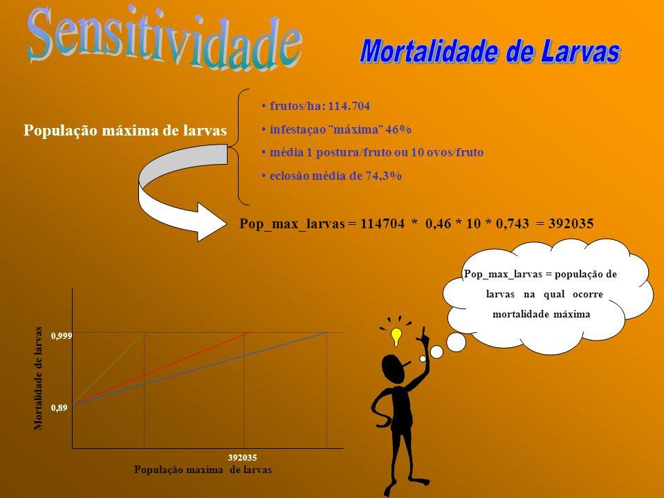 População máxima de larvas frutos/ha: 114.704 infestaçao ¨máxima¨ 46% média 1 postura/fruto ou 10 ovos/fruto eclosão média de 74,3% Pop_max_larvas = 1