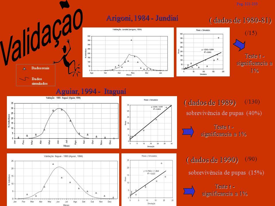 Aguiar, 1994 - Itaguaí sobrevivência de pupas (40%) ( dados de 1989) ( dados de 1990) sobrevivência de pupas (15%) Arigoni, 1984 - Jundiaí ( dados de