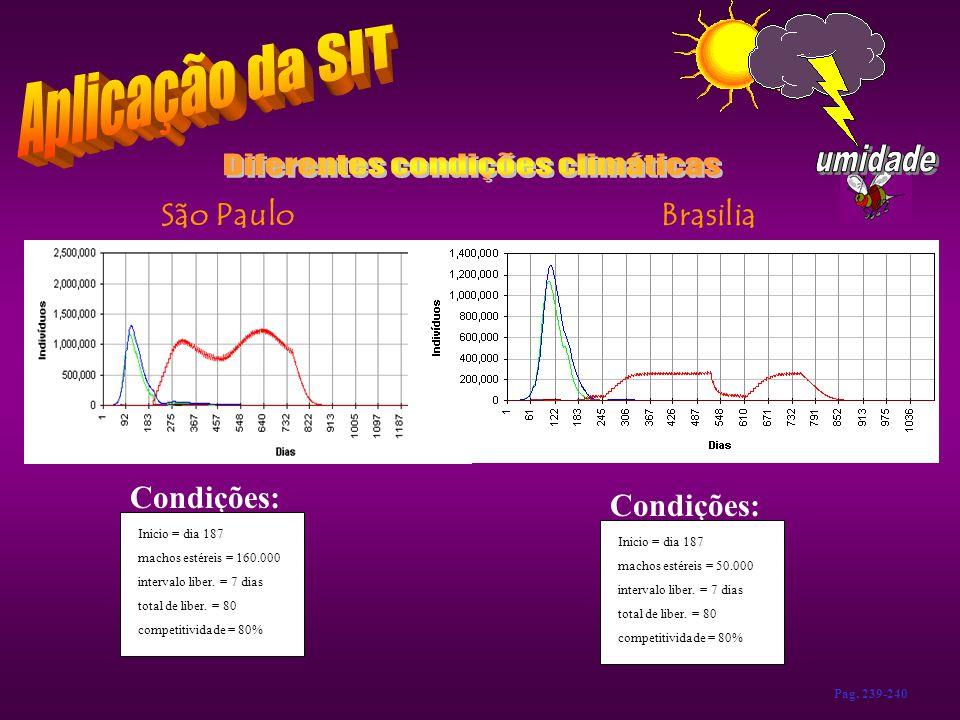 BrasiliaSão Paulo Condições: Inicio = dia 187 machos estéreis = 160.000 intervalo liber. = 7 dias total de liber. = 80 competitividade = 80% Condições