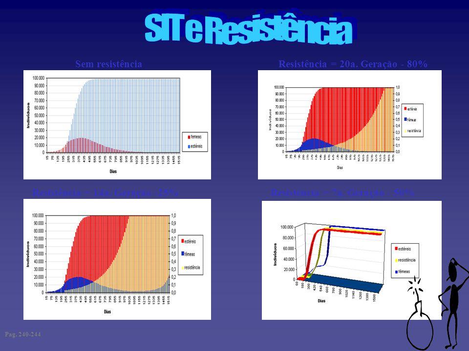 Sem resistência Resistência = 7a. Geração - 50% Resistência = 20a. Geração - 80% Resistência = 14a. Geração -25% Pag. 240-244