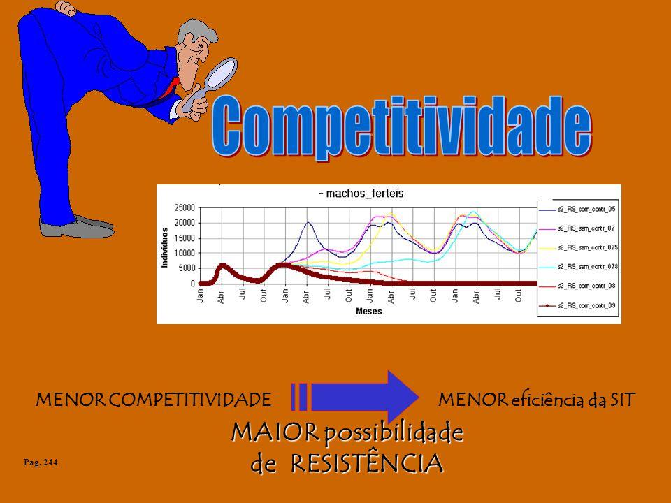 MENOR COMPETITIVIDADEMENOR eficiência da SIT MAIOR possibilidade de RESISTÊNCIA Pag. 244