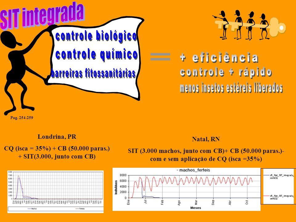 Natal, RN SIT (3.000 machos, junto com CB)+ CB (50.000 paras.)- com e sem aplicação de CQ (isca =35%) Londrina, PR CQ (isca = 35%) + CB (50.000 paras.