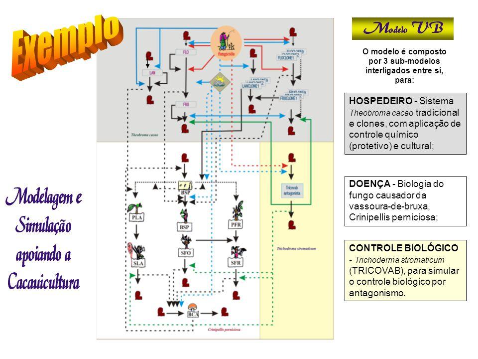O modelo é composto por 3 sub-modelos interligados entre si, para: HOSPEDEIRO - Sistema Theobroma cacao tradicional e clones, com aplicação de control