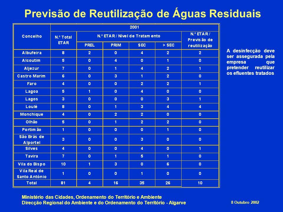 8 Outubro 2002 Ministério das Cidades, Ordenamento do Território e Ambiente Direcção Regional do Ambiente e do Ordenamento do Território - Algarve Pre