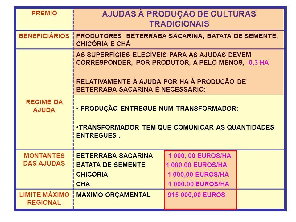 PRÉMIO AJUDAS À PRODUÇÃO DE CULTURAS TRADICIONAIS BENEFICIÁRIOSPRODUTORES BETERRABA SACARINA, BATATA DE SEMENTE, CHICÓRIA E CHÁ REGIME DA AJUDA AS SUPERFÍCIES ELEGÍVEIS PARA AS AJUDAS DEVEM CORRESPONDER, POR PRODUTOR, A PELO MENOS, 0,3 HA RELATIVAMENTE À AJUDA POR HA À PRODUÇÃO DE BETERRABA SACARINA É NECESSÁRIO: PRODUÇÃO ENTREGUE NUM TRANSFORMADOR; TRANSFORMADOR TEM QUE COMUNICAR AS QUANTIDADES ENTREGUES.