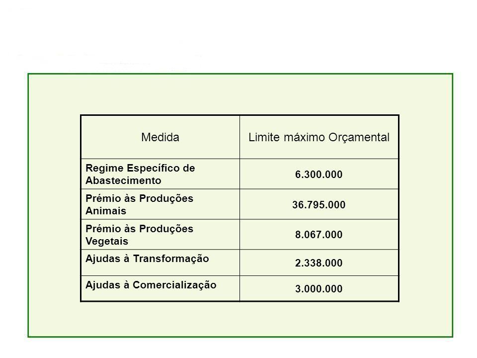 MedidaLimite máximo Orçamental Regime Específico de Abastecimento 6.300.000 Prémio às Produções Animais 36.795.000 Prémio às Produções Vegetais 8.067.000 Ajudas à Transformação 2.338.000 Ajudas à Comercialização 3.000.000