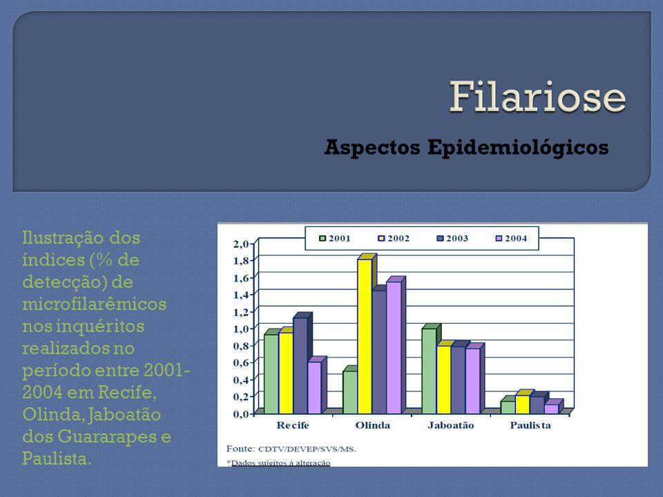 Aspectos Epidemiológicos Ilustração dos índices (% de detecção) de microfilarêmicos nos inquéritos realizados no período entre 2001- 2004 em Recife, Olinda, Jaboatão dos Guararapes e Paulista.