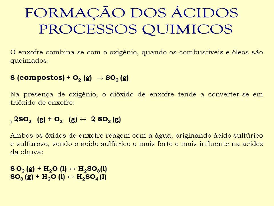 O enxofre combina-se com o oxigénio, quando os combustíveis e óleos são queimados: S ( compostos ) + O 2 (g) → SO 2 (g) Na presença de oxigénio, o dió