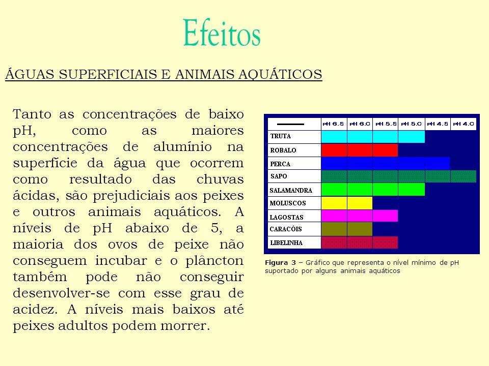 Tanto as concentrações de baixo pH, como as maiores concentrações de alumínio na superfície da água que ocorrem como resultado das chuvas ácidas, são