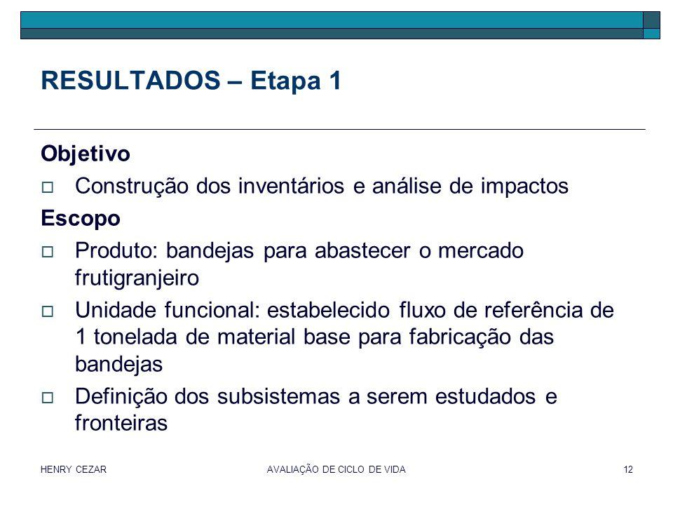 HENRY CEZARAVALIAÇÃO DE CICLO DE VIDA12 RESULTADOS – Etapa 1 Objetivo  Construção dos inventários e análise de impactos Escopo  Produto: bandejas pa