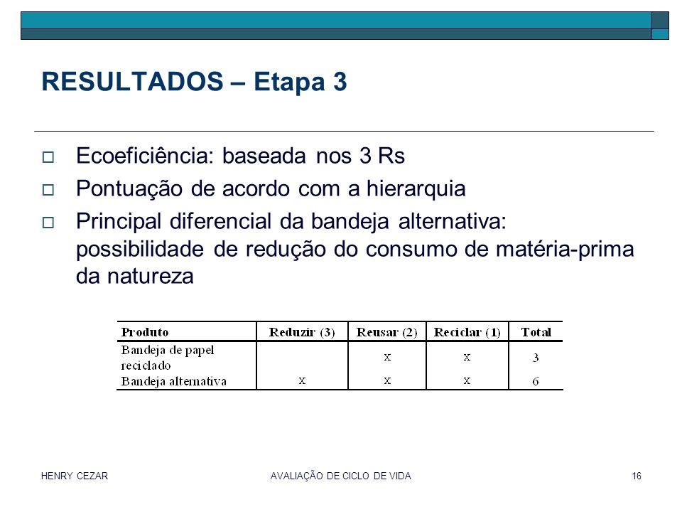 HENRY CEZARAVALIAÇÃO DE CICLO DE VIDA16 RESULTADOS – Etapa 3  Ecoeficiência: baseada nos 3 Rs  Pontuação de acordo com a hierarquia  Principal dife