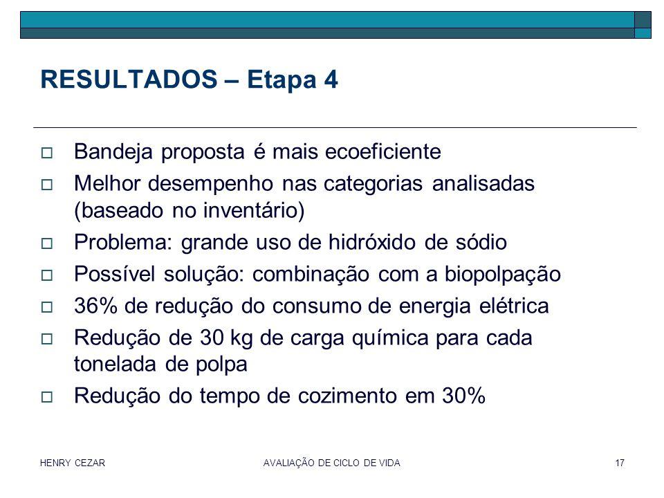 HENRY CEZARAVALIAÇÃO DE CICLO DE VIDA17 RESULTADOS – Etapa 4  Bandeja proposta é mais ecoeficiente  Melhor desempenho nas categorias analisadas (bas