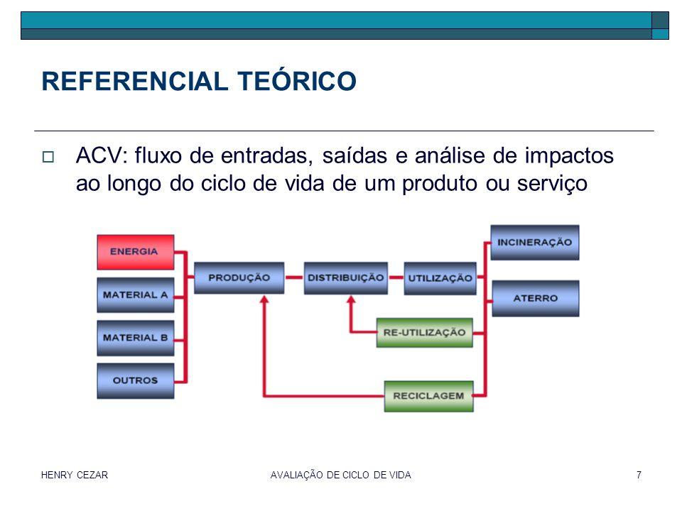 HENRY CEZARAVALIAÇÃO DE CICLO DE VIDA8 REFERENCIAL TEÓRICO  Etapa 1: objetivo e escopo produto, objetivos, etapas estudadas, referencial (unidade funcional)  Etapa 2: inventário quantificação de entradas (água, energia, produtos químicos, etc) e saídas (subprodutos, emissões, resíduos, etc.)  Etapa 3: análise de impactos categorias e obtenção de indicador  Etapa 4: interpretação dos resultados