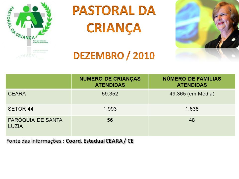 NÚMERO DE CRIANÇAS ATENDIDAS NÚMERO DE FAMILIAS ATENDIDAS CEARÁ59.35249.365 (em Média) SETOR 441.9931.638 PARÓQUIA DE SANTA LUZIA 5648 Fonte das Infor
