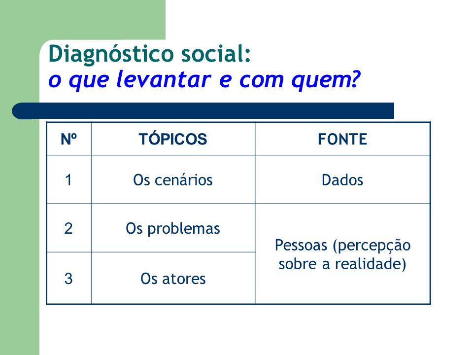Diagnóstico social: o que levantar e com quem? NºTÓPICOS FONTE 1 Os cenáriosDados 2 Os problemas Pessoas (percepção sobre a realidade) 3 Os atores