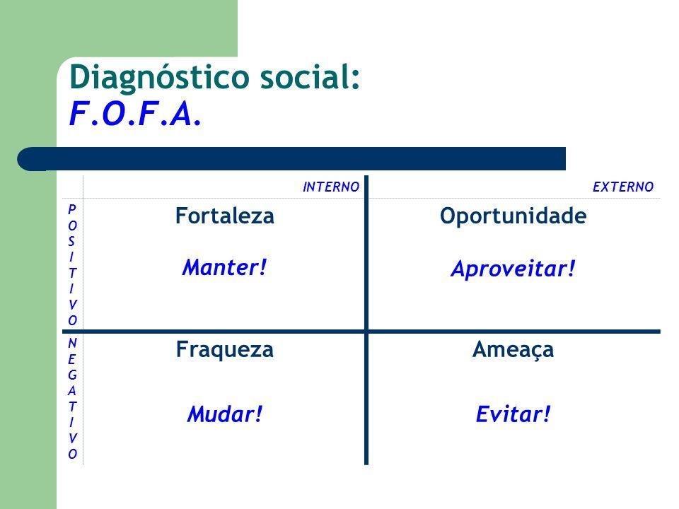Diagnóstico social: F.O.F.A. INTERNOEXTERNO POSITIVOPOSITIVO Fortaleza Manter! Oportunidade Aproveitar! NEGATIVONEGATIVO Fraqueza Mudar! Ameaça Evitar