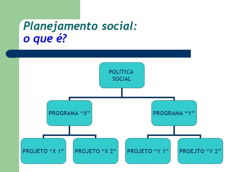 "Planejamento social: o que é? POLÍTICA SOCIAL PROGRAMA ""X"" PROJETO ""X 1"" PROJETO ""X 2"" PROGRAMA ""Y"" PROJETO ""Y 1"" PROEJTO ""Y 2"""